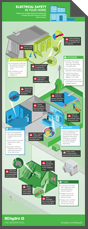 Download this electrical safety infographic